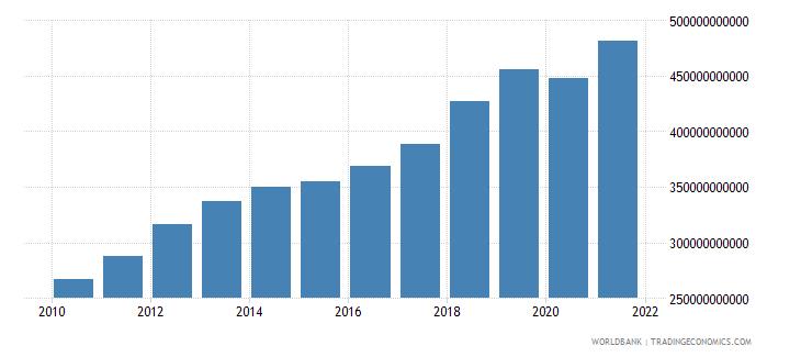 australia tax revenue current lcu wb data