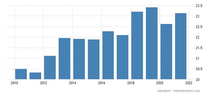 australia tax revenue percent of gdp wb data