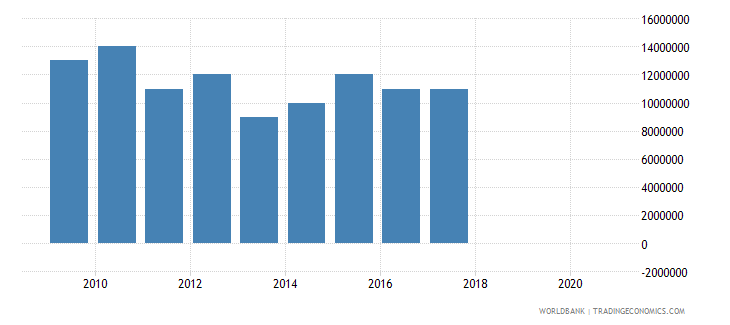 australia taxes on exports current lcu wb data