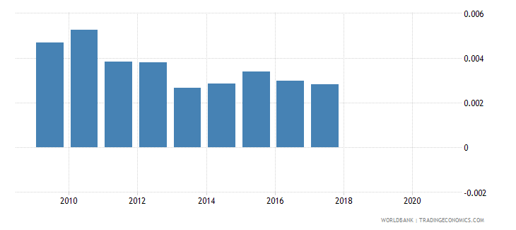 australia taxes on exports percent of tax revenue wb data