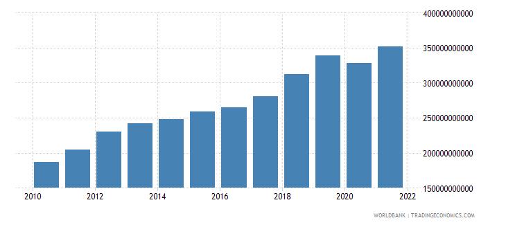 australia taxes on income profits and capital gains current lcu wb data