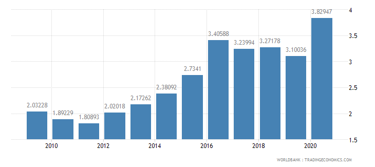 australia taxes on international trade percent of revenue wb data