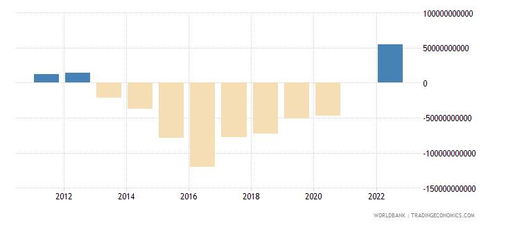 australia terms of trade adjustment constant lcu wb data