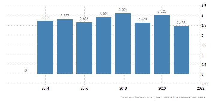 Australia Terrorism Index