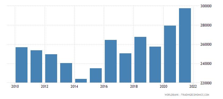 australia total fisheries production metric tons wb data