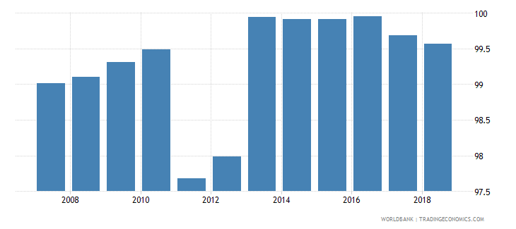 australia total net enrolment rate primary both sexes percent wb data