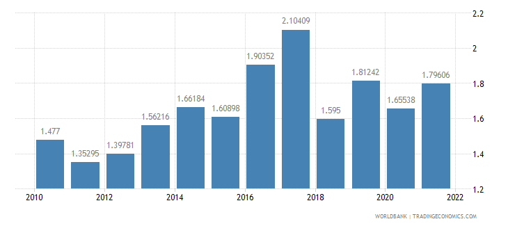 australia total reserves in months of imports wb data