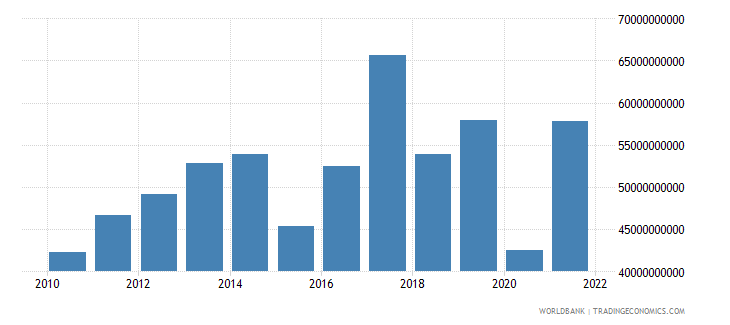 australia total reserves includes gold us dollar wb data