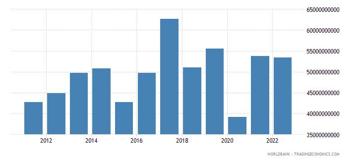 australia total reserves minus gold us dollar wb data
