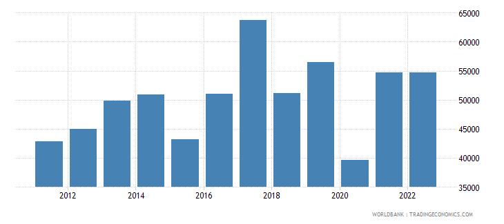 australia total reserves wb data