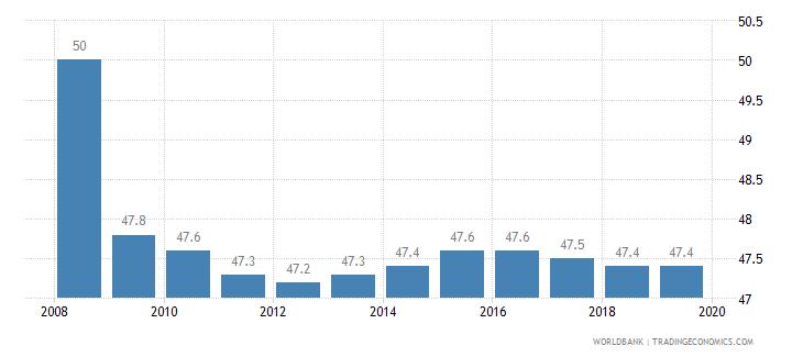 australia total tax rate percent of profit wb data