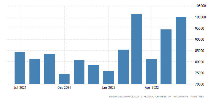 Australia New Motor Vehicles Sales