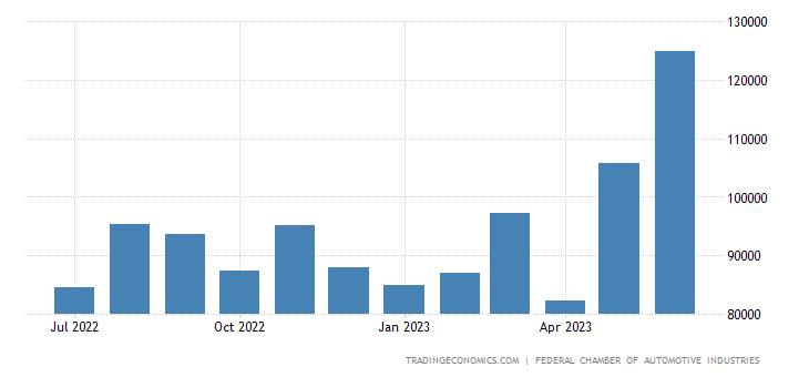 Australia New Vehicles Sales | 2019 | Data | Chart | Calendar | Forecast