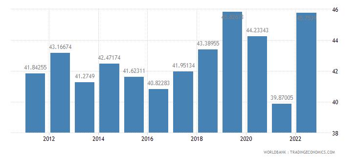 australia trade percent of gdp wb data