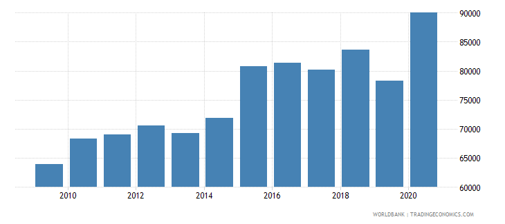 australia trademark applications resident by count wb data