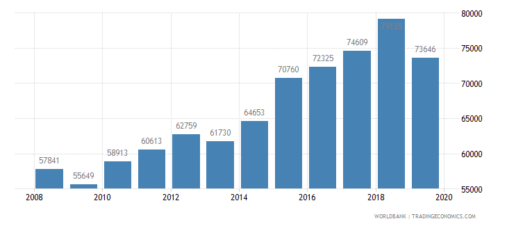 australia trademark applications total wb data