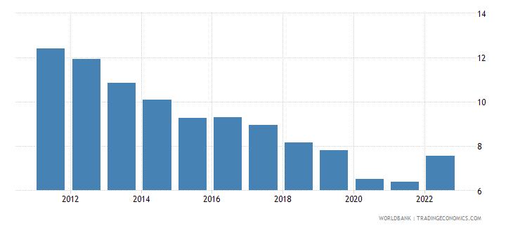 australia transport services percent of service exports bop wb data