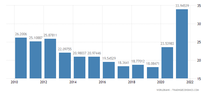 australia transport services percent of service imports bop wb data