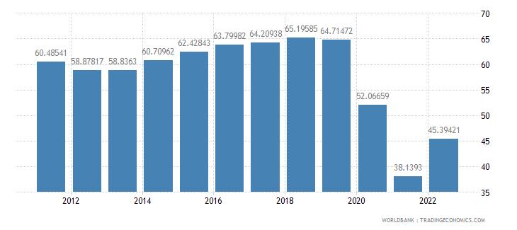 australia travel services percent of service exports bop wb data