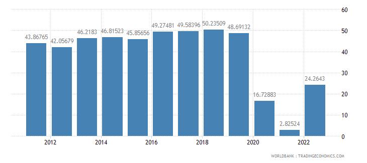 australia travel services percent of service imports bop wb data