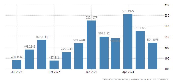 Australia Unemployed Persons