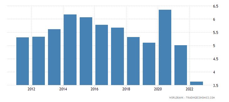 australia unemployment female percent of female labor force national estimate wb data