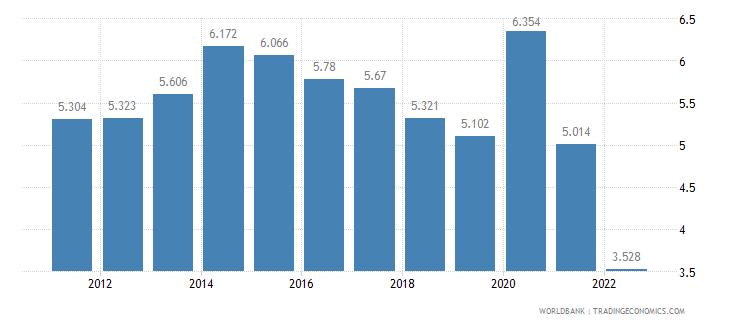 australia unemployment female percent of female labor force wb data