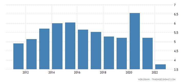 australia unemployment male percent of male labor force national estimate wb data