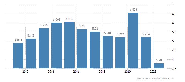 australia unemployment male percent of male labor force wb data