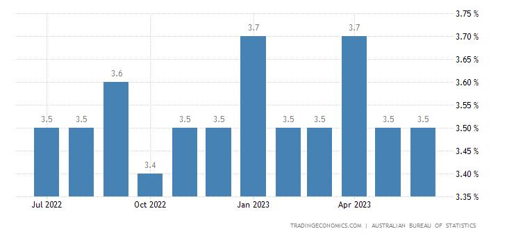 Australia Unemployment Rate