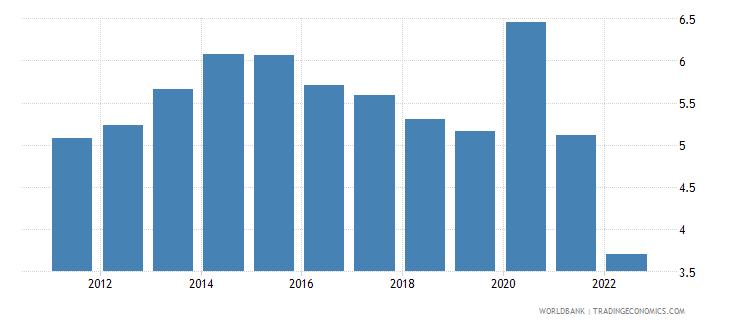 australia unemployment total percent of total labor force national estimate wb data