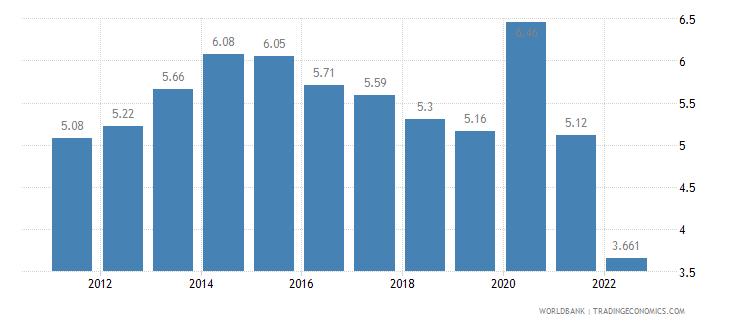 australia unemployment total percent of total labor force wb data