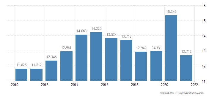 australia unemployment youth male percent of male labor force ages 15 24 wb data