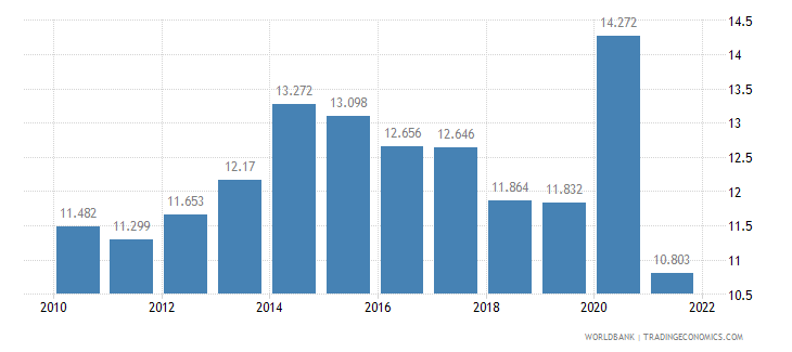 australia unemployment youth total percent of total labor force ages 15 24 wb data