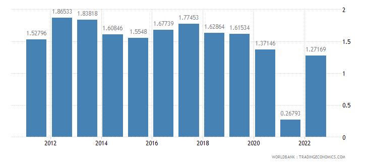australia urban population growth annual percent wb data