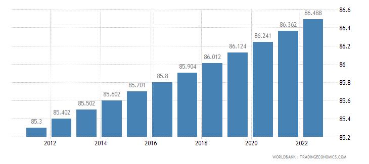 australia urban population percent of total wb data