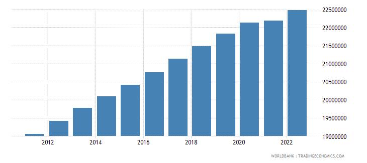 australia urban population wb data