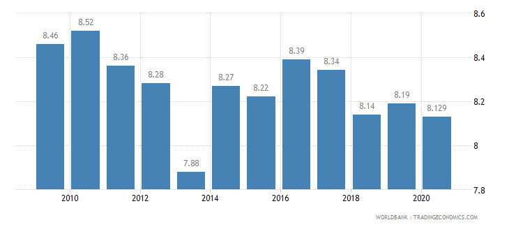australia vulnerable employment female percent of female employment wb data