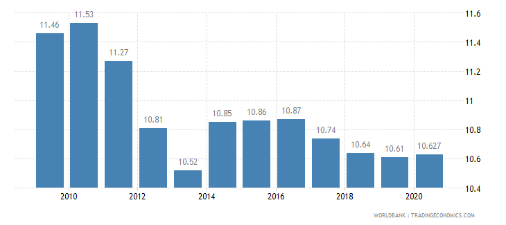 australia vulnerable employment total percent of total employment wb data