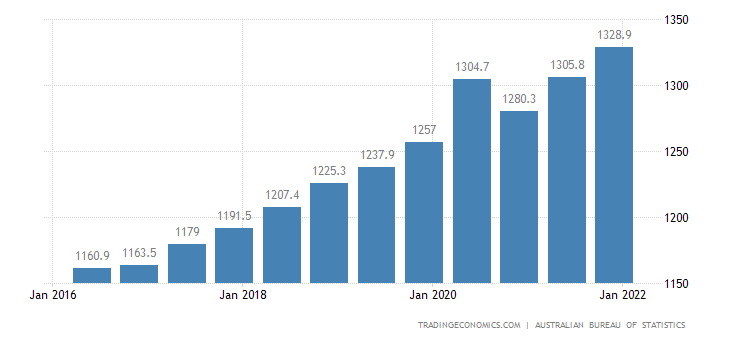 Australia Average Weekly Wages