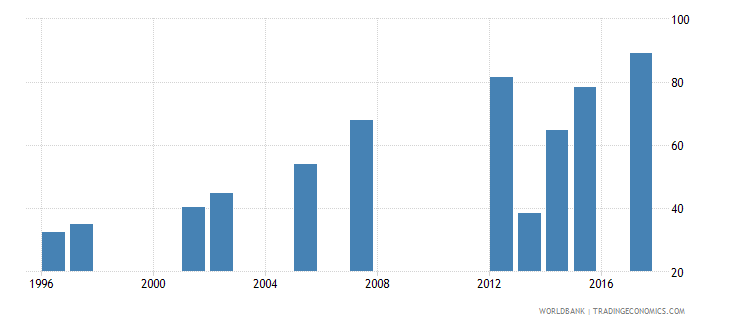 australia water productivity total constant 2000 us dollar gdp per cubic meter of total freshwater withdrawal wb data