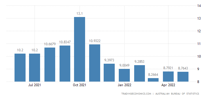 Australia Youth Unemployment Rate