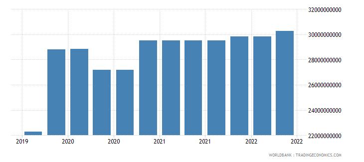 austria 09_insured export credit exposures berne union wb data
