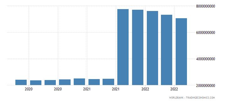 austria 11_sdr allocation wb data