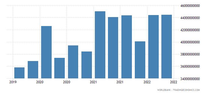 austria 12_liabilities to bis banks cons  short term wb data