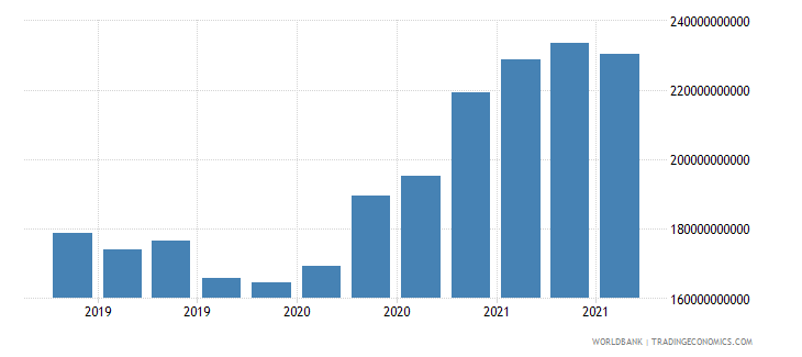 austria 17_international debt securities nonbanks wb data