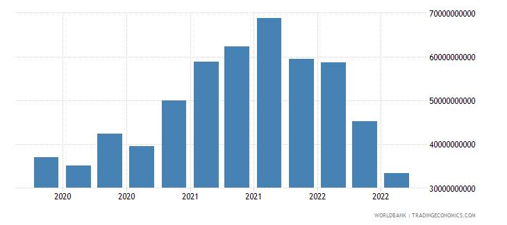 austria 18_international debt securities short term wb data