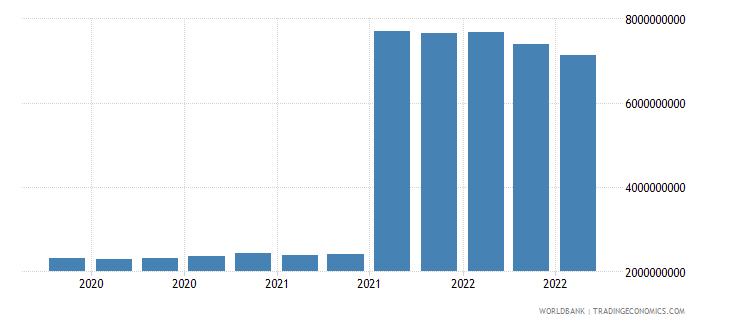 austria 25_sdr holdings wb data