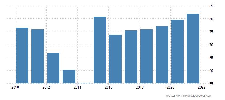 austria 5 bank asset concentration wb data