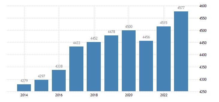 austria active population aged 15 64 eurostat data